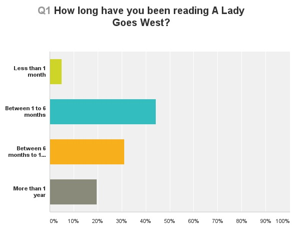 How long have you been reading the blog