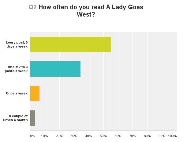 How often do you read survey question