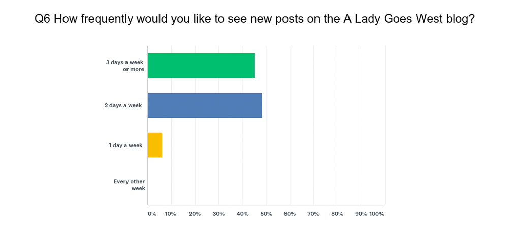 How frequently would you like to see posts survey question by A Lady Goes West