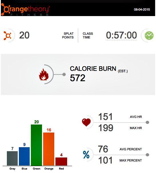 Orangetheory Fitness workout summary