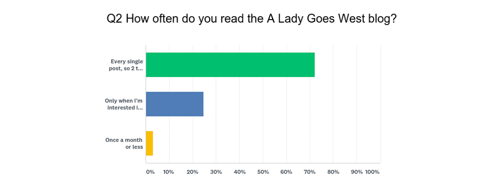 How often do you read survey question by A Lady Goes West
